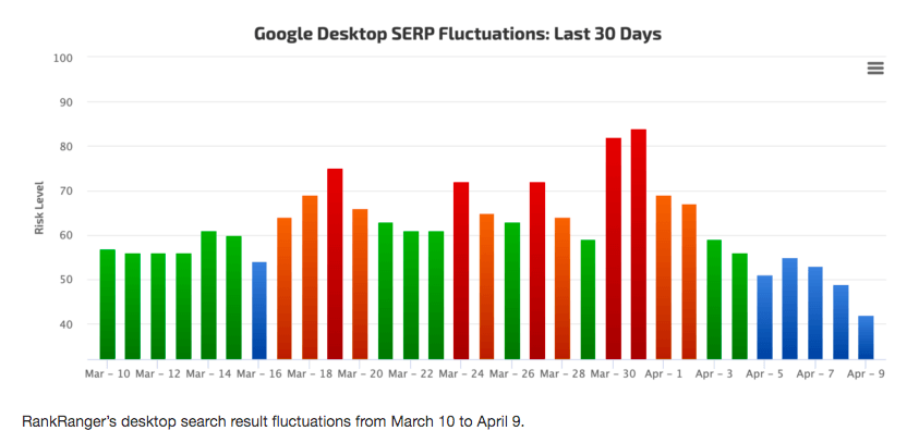 graph showing google ranking changes during covid-19